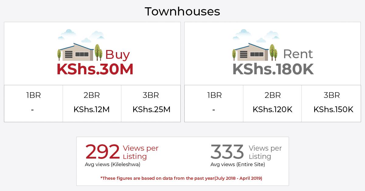 houses for sale in kileleshwa